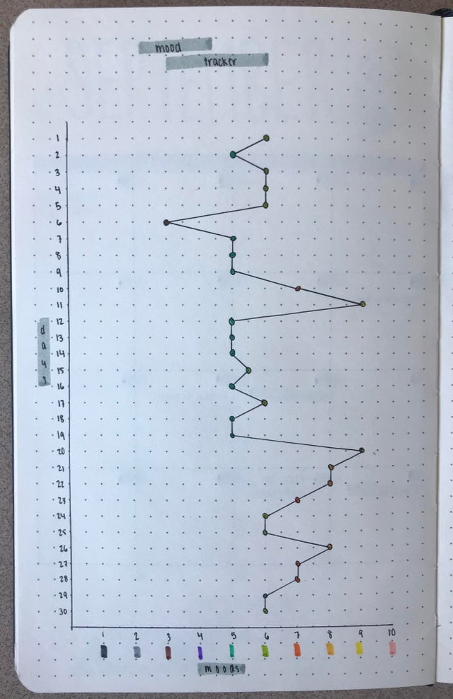 mood graph for your bullet journal