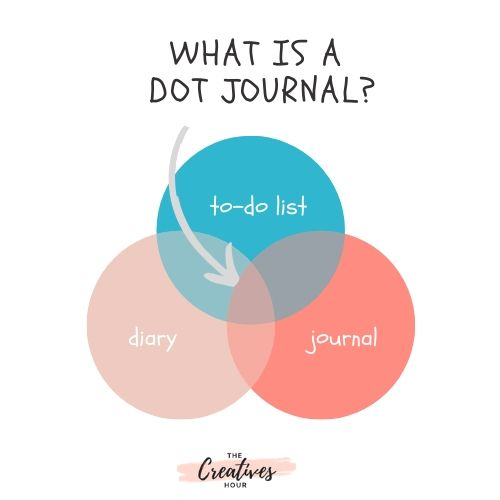 what is dot journal
